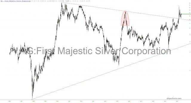 First Majestic Silver Corp chart