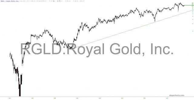 Graphic Royal Gold Inc